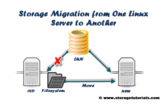 Storage-Migration-from-One-Linux-Server-to-Another.png