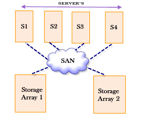 Storage Area Network Implementation