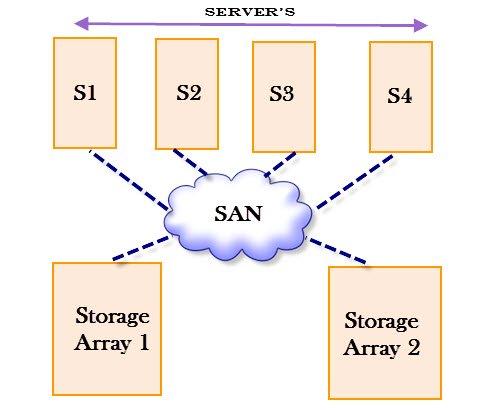 Storage Area Network Implementation