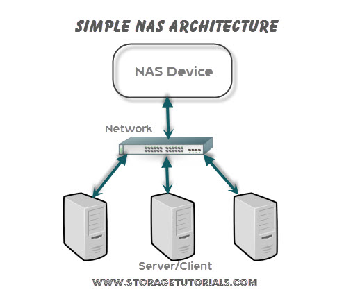 Network Attached Storage (NAS)