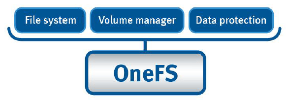 OneFS arch layer