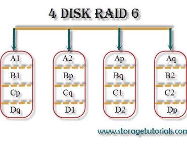 RAID 6 Two disk fault tolerance