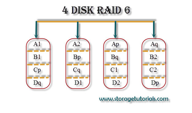 RAID 6 Two disk fault tolerance