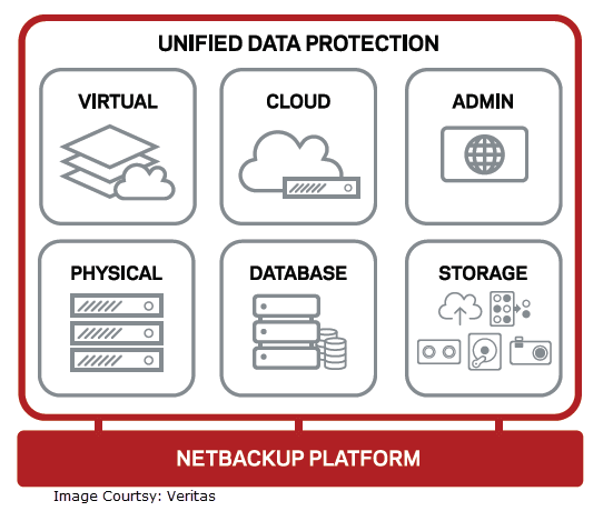 NetBackup 8 Unified Data Protection